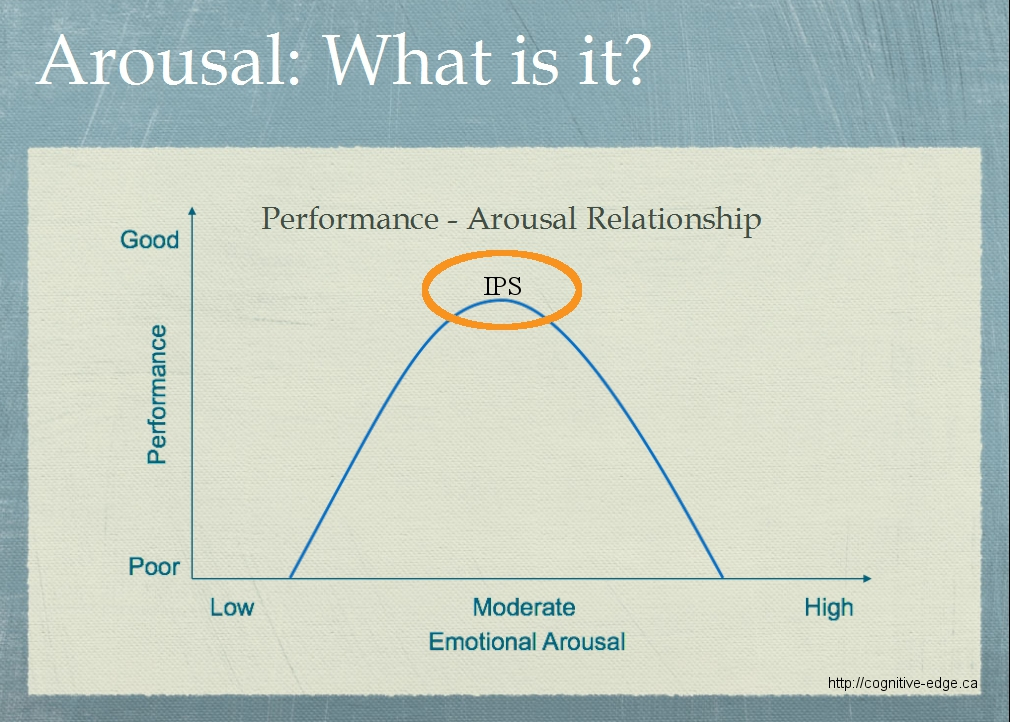 Performance_Arousal_Curve
